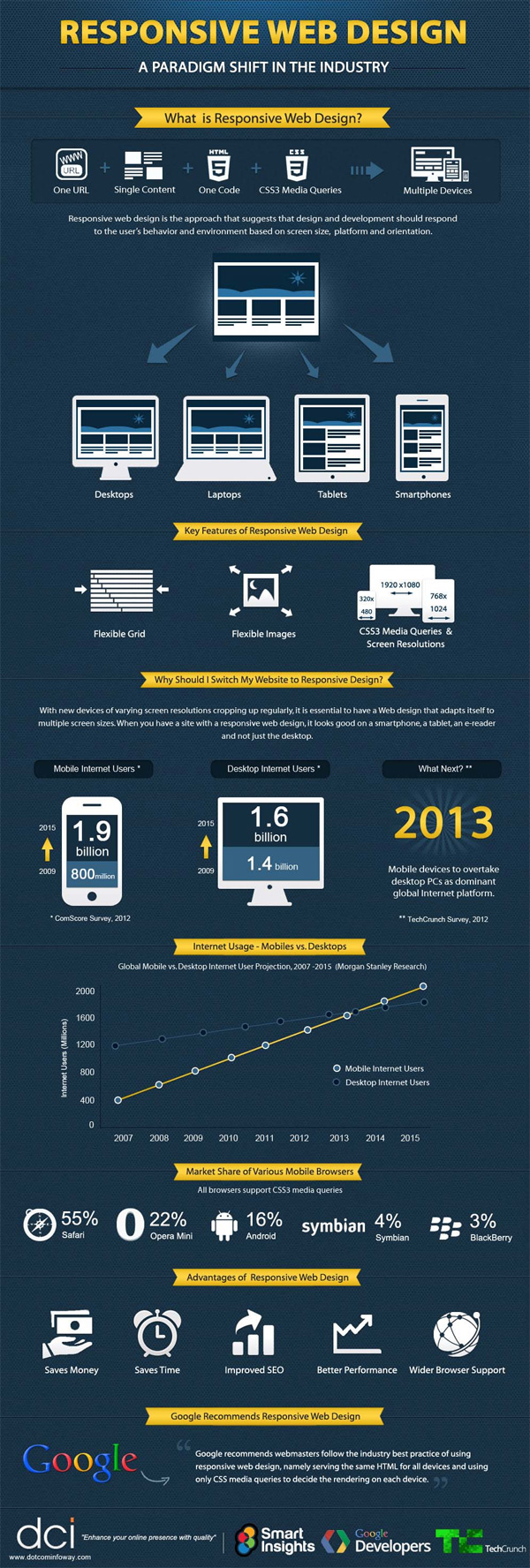 responsive web design infographic is becoming so popular IP2519 - The Top 3 Benefits of Using Responsive Design
